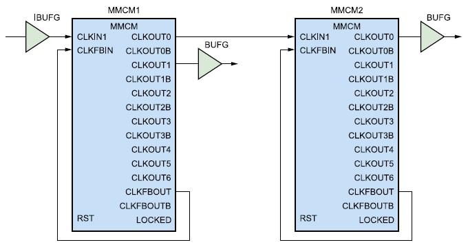 Схема каскадного соединения двух модулей управления синхронизацией