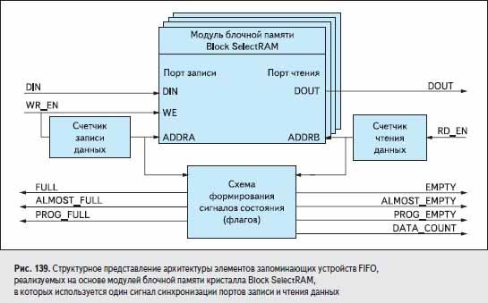 Структурное представление архитектуры элементов запоминающих устройств FIFO