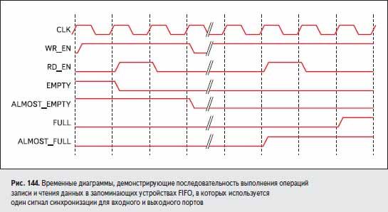 Временные диаграммы, демонстрирующие последовательность выполнения операций записи и чтения данных в запоминающих устройствах FIFO