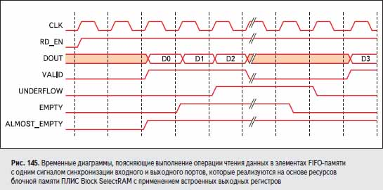 Временные диаграммы, поясняющие выполнение операции чтения данных в элементах FIFO-памяти с одним сигналом синхронизации входного и выходного портов