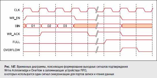 Временные диаграммы, поясняющие формирование выходных сигналов подтверждения Write Acknowledge и Overflow в запоминающих устройствах FIFO