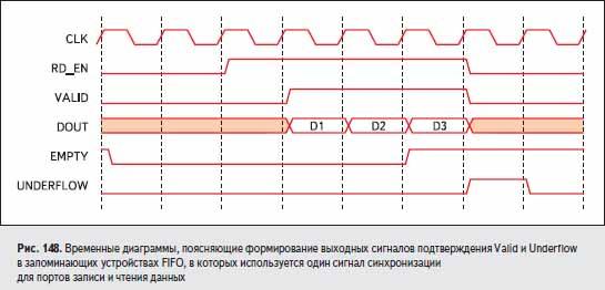 Временные диаграммы, поясняющие формирование выходных сигналов подтверждения Valid и Underflow в запоминающих устройствах FIFO