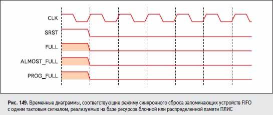 Временные диаграммы, соответствующие режиму синхронного сброса запоминающих устройств FIFO с одним тактовым сигналом