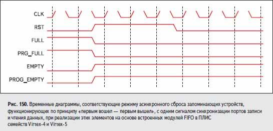 Временные диаграммы, соответствующие режиму асинхронного сброса запоминающих устройств