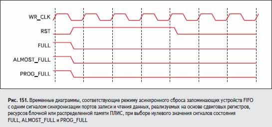 Временные диаграммы, соответствующие режиму асинхронного сброса запоминающих устройств FIFO с одним сигналом синхронизации портов записи и чтения данных