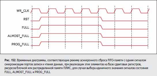 Временные диаграммы, соответствующие режиму асинхронного сброса FIFO-памяти с одним сигналом синхронизации портов записи и чтения данных