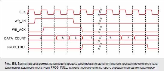 Временные диаграммы, поясняющие процесс формирования дополнительного программируемого сигнала заполнения заданного числа ячеек PROG_FULL