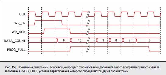 Временные диаграммы, поясняющие процесс формирования дополнительного программируемого сигнала заполнения PROG_FULL