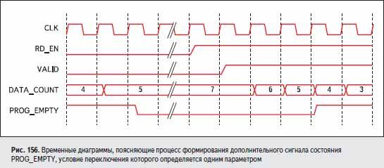 Временные диаграммы, поясняющие процесс формирования дополнительного сигнала состояния PROG_EMPTY