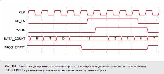 Временные диаграммы, поясняющие процесс формирования дополнительного сигнала состояния PROG_EMPTY с различными условиями установки активного уровня и сброса