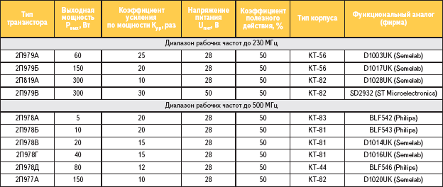 Таблица 1. Основные эксплуатационные параметры двух серий мощных СВЧ (DMOS) транзисторов