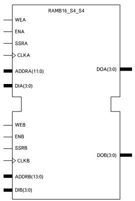 Условный графический образ двухпортового ОЗУ с организацией 4096 слов × 4 разряда