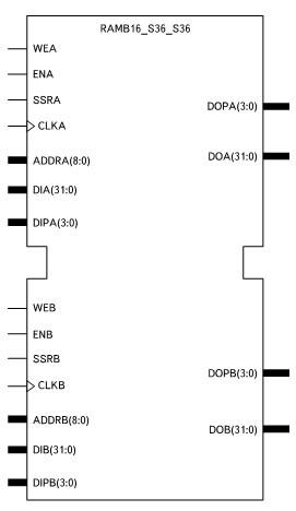 Условный графический образ элемента двухпортовой оперативной памяти с организацией 512 слов х 32 разряда и контролем четности