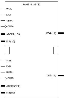 Условный графический образ элемента двухпортового ОЗУ с организацией 8192 слова х 2 разряда