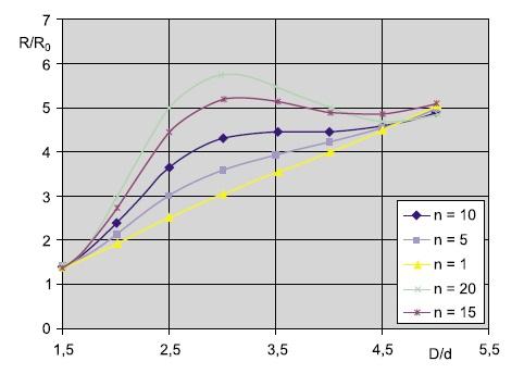 Теоретическая зависимость, характеризующая влияние глубины скин-слоя на активную составляющую сопротивления катушки