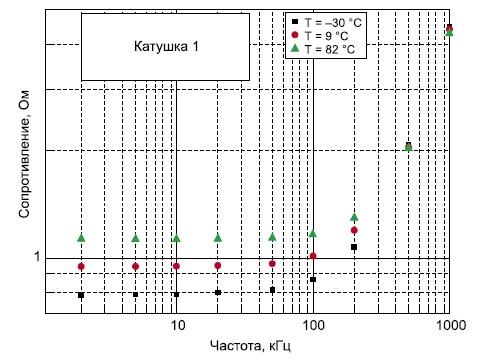 Зависимость активной составляющей сопротивления от частоты