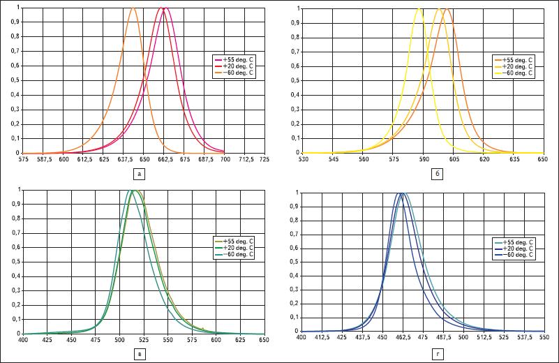 Относительное спектральное распределение излучения светодиодов