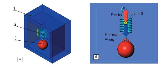 Иллюстрация физической модели акселерометра