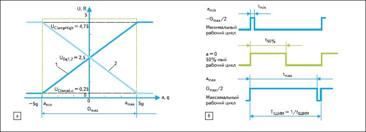 Типичные передаточные характеристики акселерометра