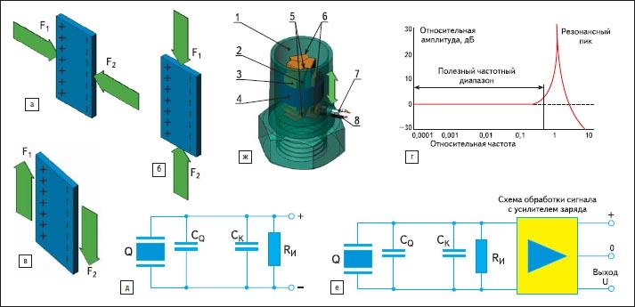 Иллюстрации физических принципов пьезоэлектрических акселерометров