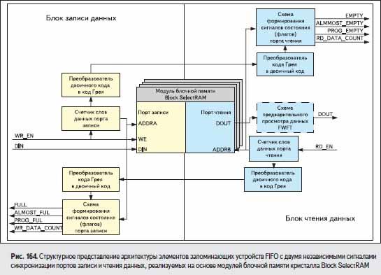 Структурное представление архитектуры элементов запоминающих устройств FIFO с двумя независимыми сигналами синхронизации портов записи и чтения данных
