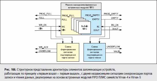 Структурное представление архитектуры элементов запоминающих устройств