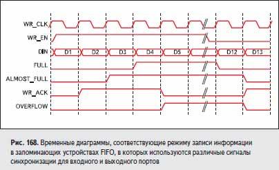 Временные диаграммы, соответствующие режиму записи информации в запоминающих устройствах FIFO