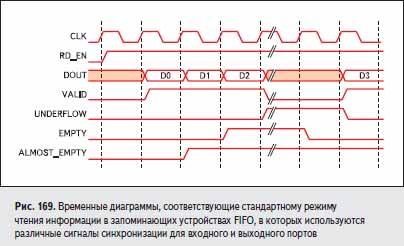 Временные диаграммы, соответствующие стандартному режиму чтения информации в запоминающих устройствах FIFO