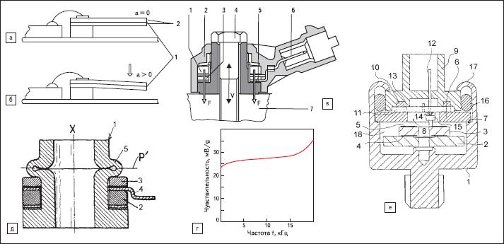 Примеры пьезоэлектрических акселерометров для автоэлектроники