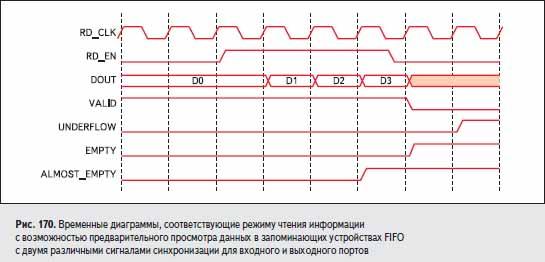 Временные диаграммы, соответствующие режиму чтения информации с возможностью предварительного просмотра данных в запоминающих устройствах FIFO с двумя различными сигналами синхронизации для входного и выходного портов