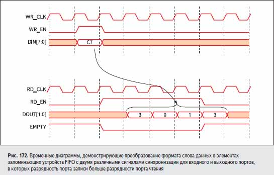 Временные диаграммы, демонстрирующие преобразование формата слова данных в элементах запоминающих устройств FIFO с двумя различными сигналами синхронизации для входного и выходного портов