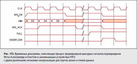 Временные диаграммы, поясняющие процесс формирования выходных сигналов подтверждения Write Acknowledge и Overflow в запоминающих устройствах FIFO с двумя различными сигналами синхронизации для портов записи и чтения данных