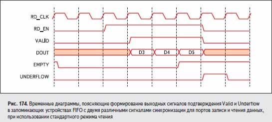 Временные диаграммы, поясняющие формирование выходных сигналов подтверждения Valid и Underflow в запоминающих устройствах FIFO с двумя различными сигналами синхронизации для портов записи и чтения данных