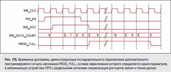 Временные диаграммы, демонстрирующие последовательность переключения дополнительного программируемого сигнала заполнения PROG_FULL