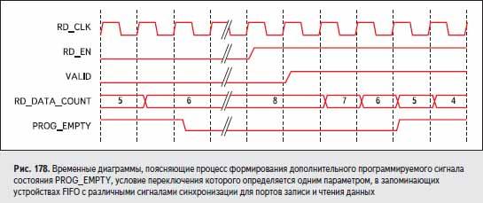 Временные диаграммы, поясняющие процесс формирования дополнительного программируемого сигнала состояния PROG_EMPTY