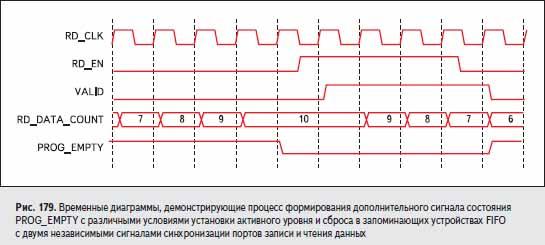 Временные диаграммы, демонстрирующие процесс формирования дополнительного сигнала состояния PROG_EMPTY с различными условиями установки активного уровня и сброса в запоминающих устройствах FIFO с двумя независимыми сигналами синхронизации портов записи и чтения данных