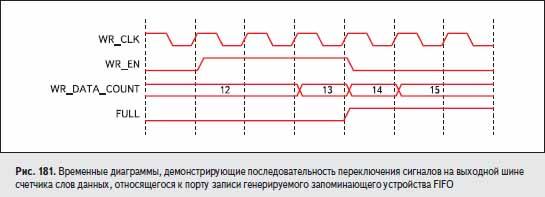 Временные диаграммы, демонстрирующие последовательность переключения сигналов на выходной шине счетчика слов данных