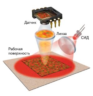 Рис. 2. Оптическая мышь освещает область на рабочей поверхности с помощью светодиода, изображение поверхности отображается на навигационном датчике