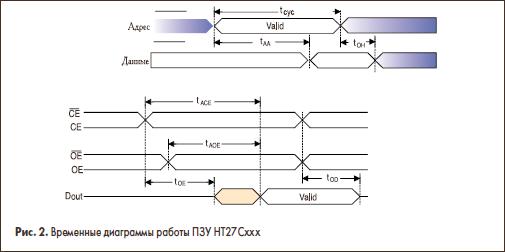 Временные диаграммы работы ПЗУ НТ27Сххх