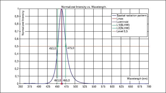 Деталировка спектра излучения синего светодиода.