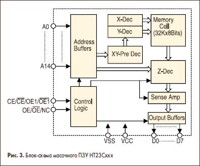 Блок-схема масочного ПЗУ НТ23Сххх