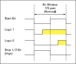 Принцип кодирования битов