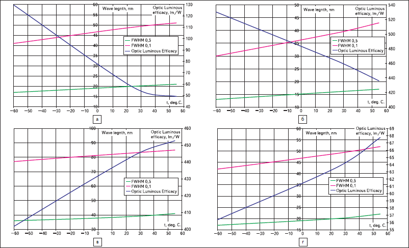 Спектральная эффективность излучения светодиодов
