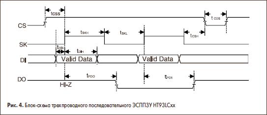 Блок-схема трехпроводного последовательного ЭСППЗУ HT93LCxx