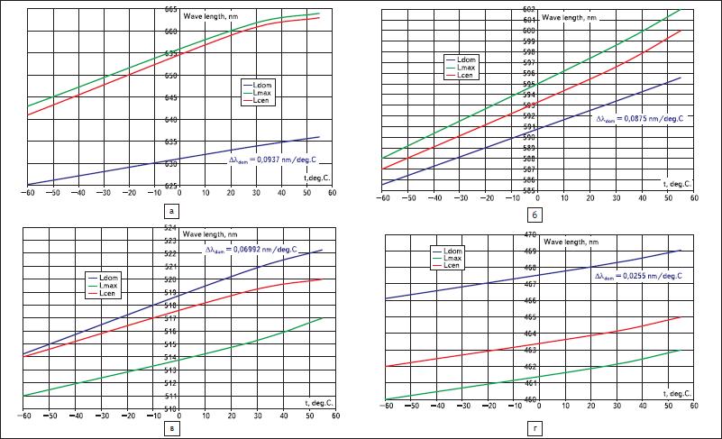Доминирующая Ldom, максимальная Lmax и центральная Lcen длины волн излучения светодиодов