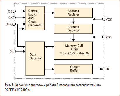 Временные диаграммы работы 3-проводного последовательного ЭСППЗУ HT93LCxx