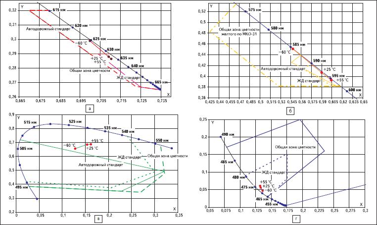 Координаты цветности излучения светодиодов на Локусе МКО