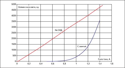 Люмен-амперные характеристики светоблоков