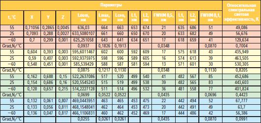 Характеристики спектрального состава излучения и колориметрические параметры светодиодов в зависимости от температуры