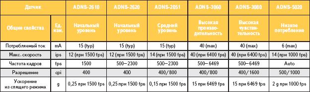 Таблица 1. Датчики проводных оптических мышей на основе СИД